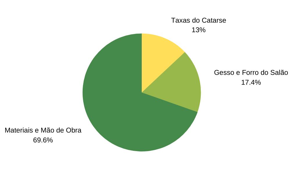 Projeção Gráfica do orçamento do Financiamento Coletivo.